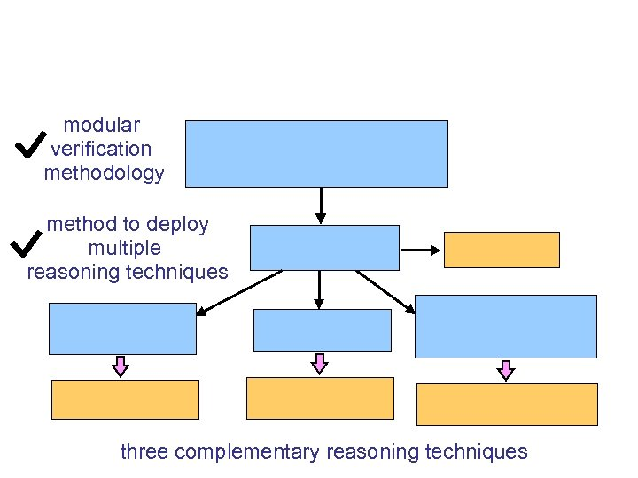 modular verification methodology method to deploy multiple reasoning techniques three complementary reasoning techniques