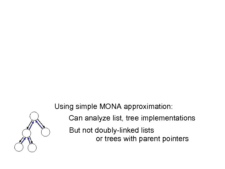 Using simple MONA approximation: Can analyze list, tree implementations But not doubly-linked lists or