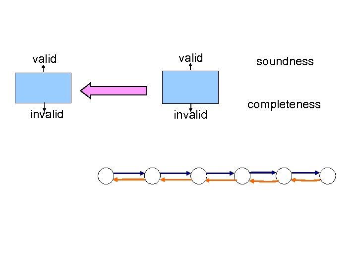 valid invalid soundness completeness