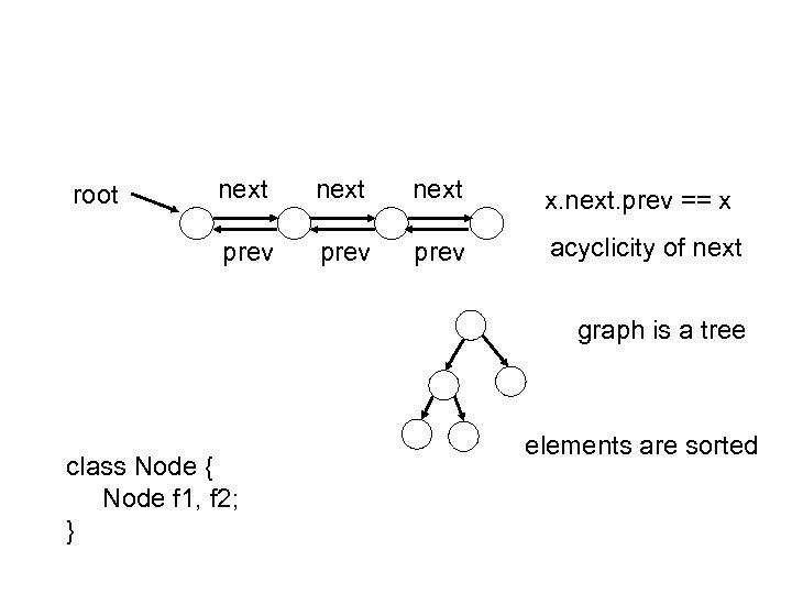 next x. next. prev == x prev root prev acyclicity of next graph is