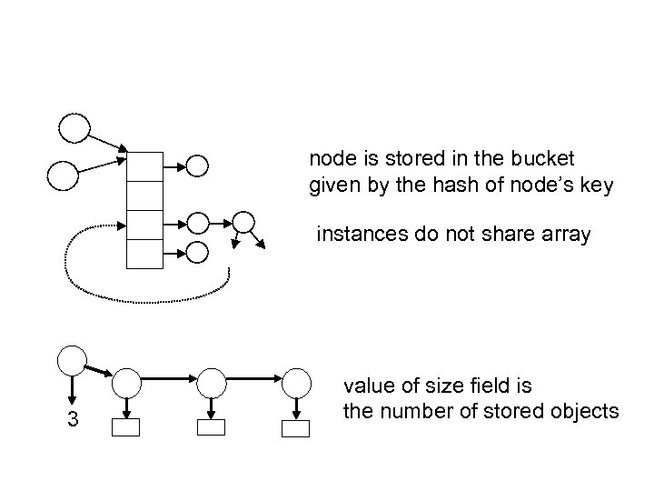 node is stored in the bucket given by the hash of node's key instances
