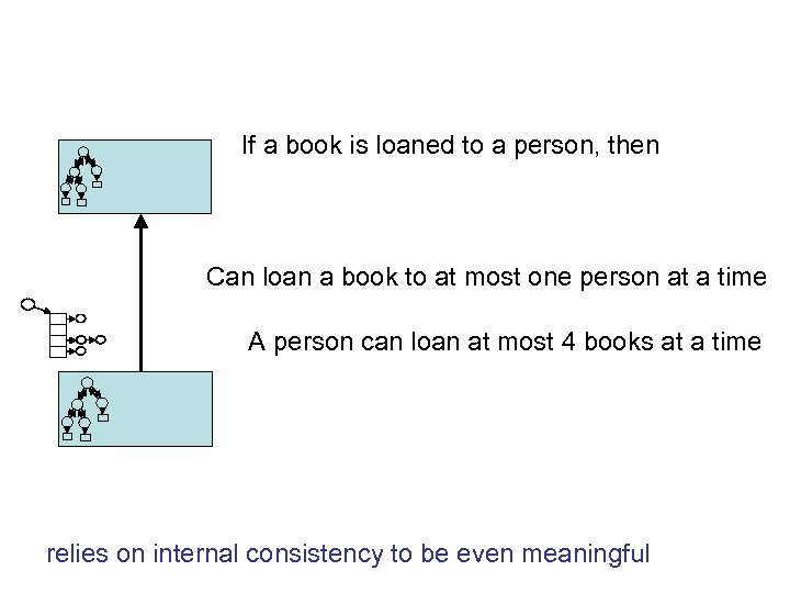 If a book is loaned to a person, then Can loan a book to