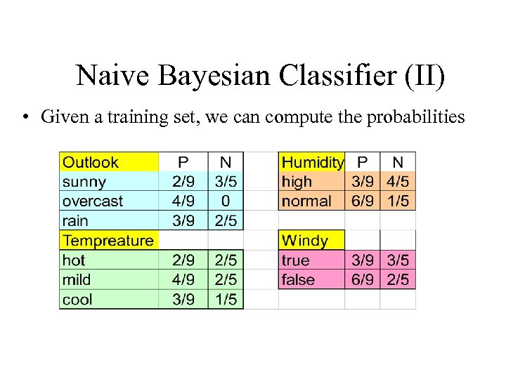 Naive Bayesian Classifier (II) • Given a training set, we can compute the probabilities