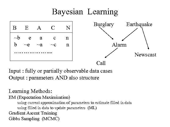 Bayesian Learning B E A C N ~b e a c b ~e ~a