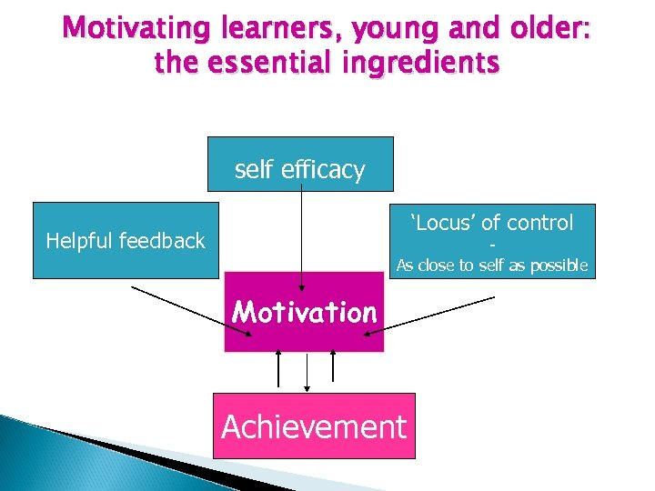 Motivating learners, young and older: the essential ingredients self efficacy 'Locus' of control Helpful