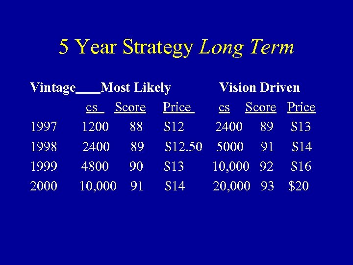 5 Year Strategy Long Term Vintage 1997 1998 1999 2000 Most Likely Vision Driven