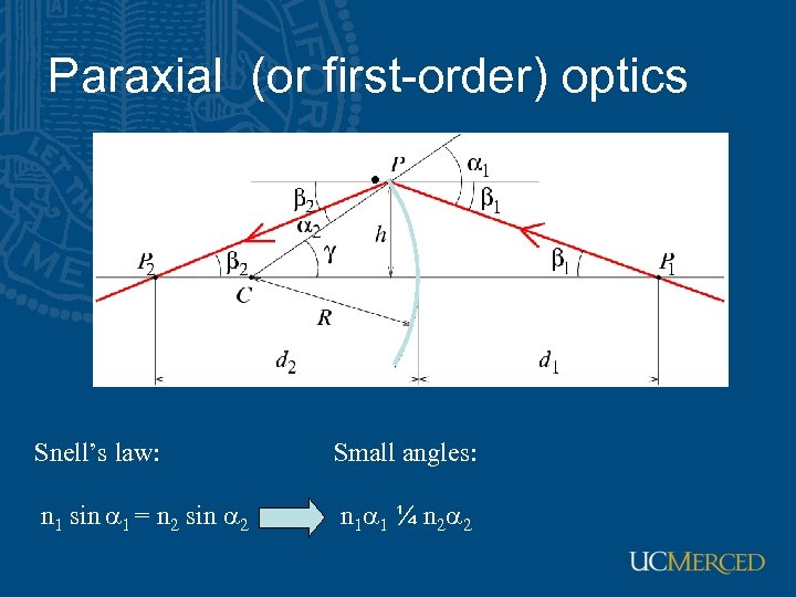 Paraxial (or first-order) optics Snell's law: Small angles: n 1 sin a 1 =