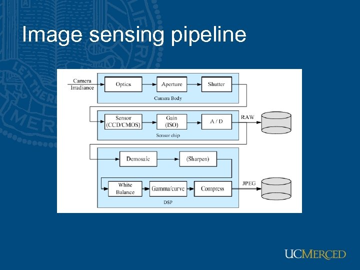 Image sensing pipeline