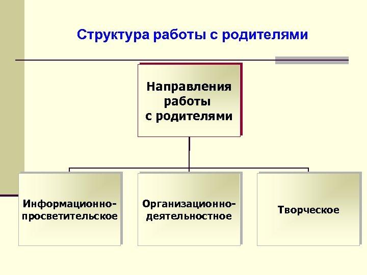 Структура работы с родителями Направления работы с родителями Информационнопросветительское Организационнодеятельностное Творческое