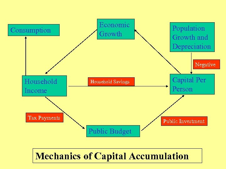 Consumption Economic Growth Population Growth and Depreciation Negative Household Income Household Savings Tax Payments