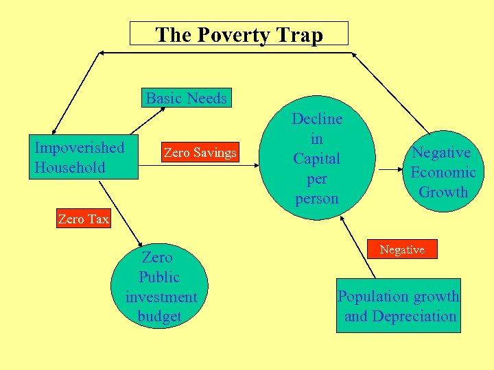 The Poverty Trap Basic Needs Impoverished Household Zero Savings Decline in Capital person Negative