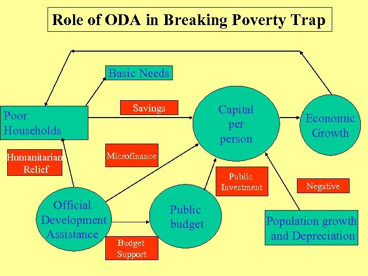 Role of ODA in Breaking Poverty Trap Basic Needs Poor Households Humanitarian Relief Official