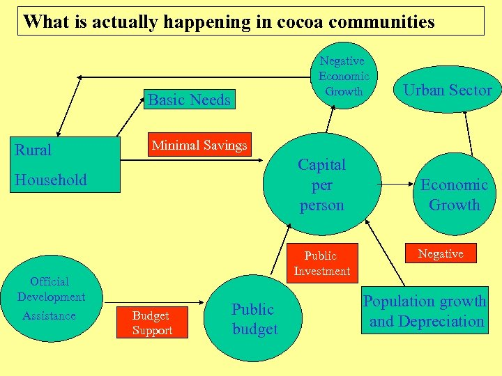 What is actually happening in cocoa communities Negative Economic Growth Basic Needs Rural Minimal