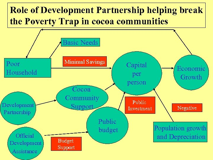 Role of Development Partnership helping break the Poverty Trap in cocoa communities Basic Needs