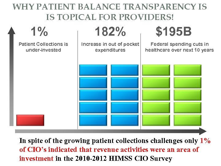 WHY PATIENT BALANCE TRANSPARENCY IS IS TOPICAL FOR PROVIDERS! 1% Patient Collections is under-invested