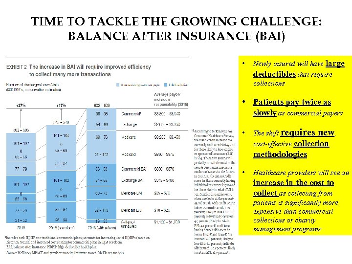 TIME TO TACKLE THE GROWING CHALLENGE: BALANCE AFTER INSURANCE (BAI) • Newly insured will