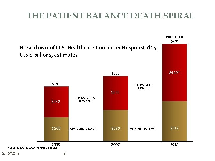THE PATIENT BALANCE DEATH SPIRAL PROJECTED $732 Breakdown of U. S. Healthcare Consumer Responsibility