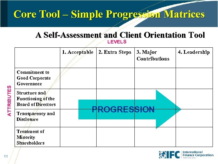 Core Tool – Simple Progression Matrices A Self-Assessment and Client Orientation Tool LEVELS ATTRIBUTES