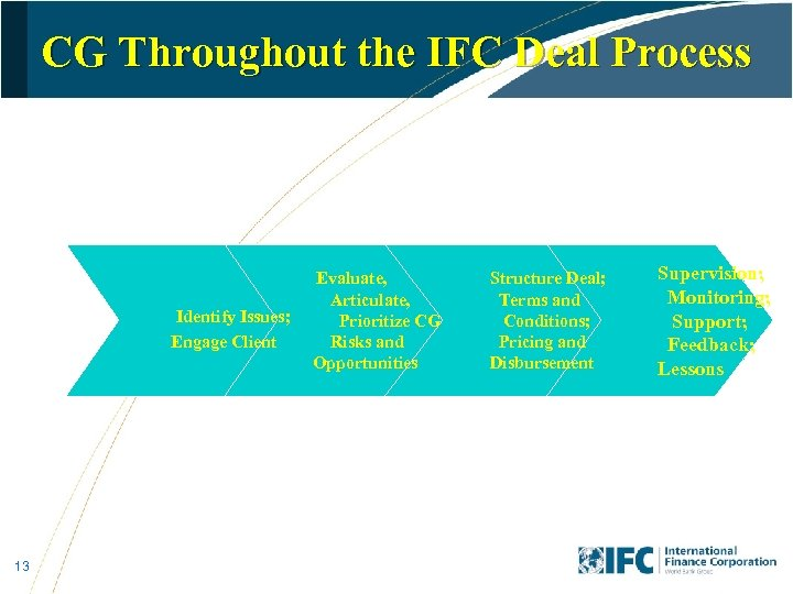 CG Throughout the IFC Deal Process Identify Issues; Engage Client 13 Evaluate, Articulate, Prioritize