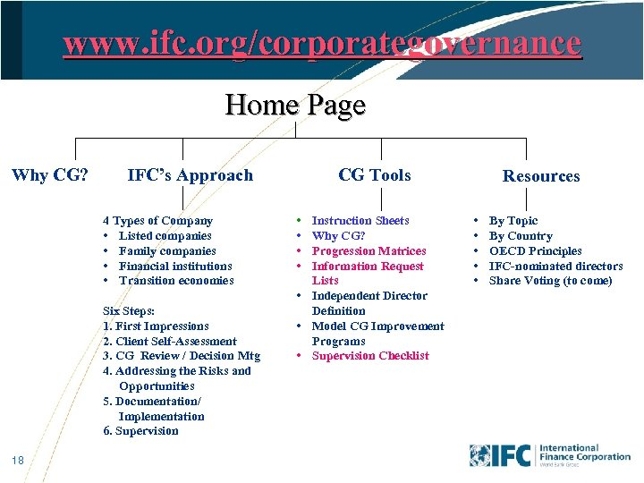 www. ifc. org/corporategovernance Home Page Why CG? IFC's Approach 4 Types of Company •