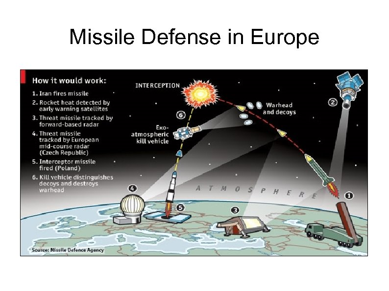 Missile Defense in Europe