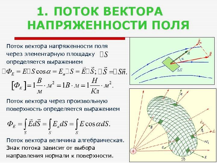 1. ПОТОК ВЕКТОРА НАПРЯЖЕННОСТИ ПОЛЯ Поток вектора напряженности поля через элементарную площадку определяется выражением