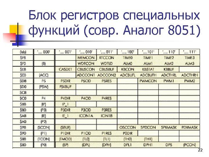 Блок регистров специальных функций (совр. Аналог 8051) 22