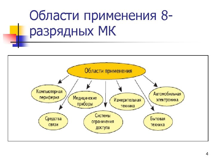 Области применения 8 разрядных МК 4