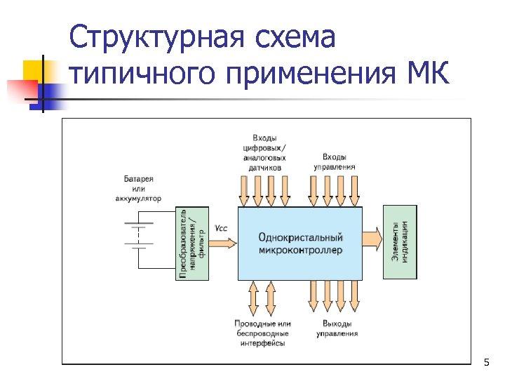 Структурная схема типичного применения МК 5