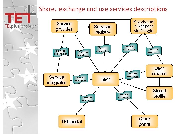 Share, exchange and use services descriptions Service provider Service description Service integrator Microformat in