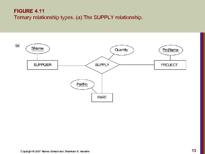 FIGURE 4. 11 Ternary relationship types. (a) The SUPPLY relationship. Copyright © 2007 Ramez