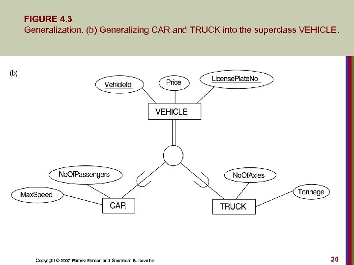 FIGURE 4. 3 Generalization. (b) Generalizing CAR and TRUCK into the superclass VEHICLE. Copyright