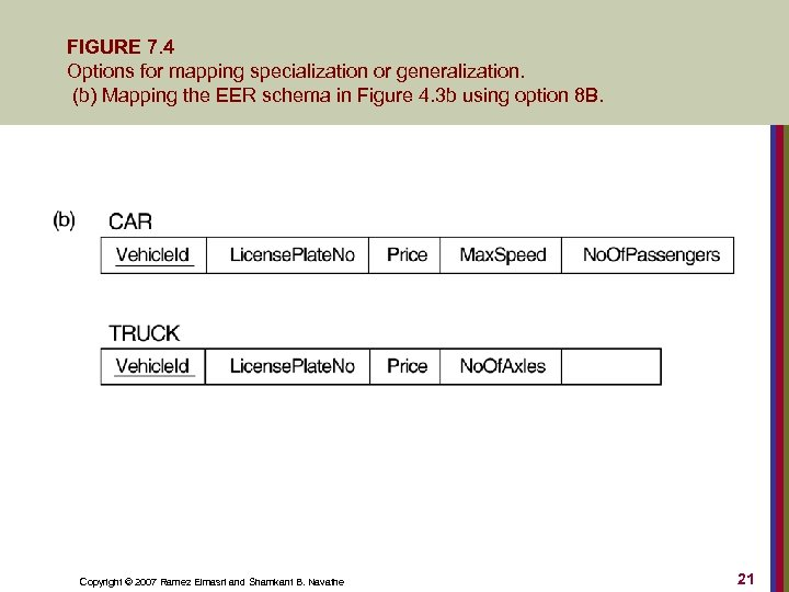 FIGURE 7. 4 Options for mapping specialization or generalization. (b) Mapping the EER schema