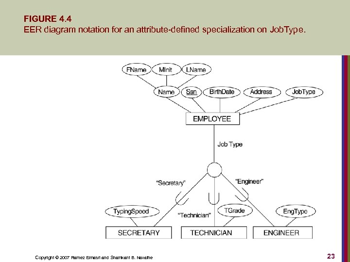 FIGURE 4. 4 EER diagram notation for an attribute-defined specialization on Job. Type. Copyright