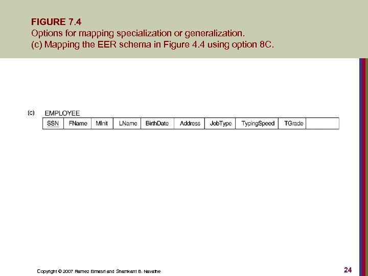 FIGURE 7. 4 Options for mapping specialization or generalization. (c) Mapping the EER schema