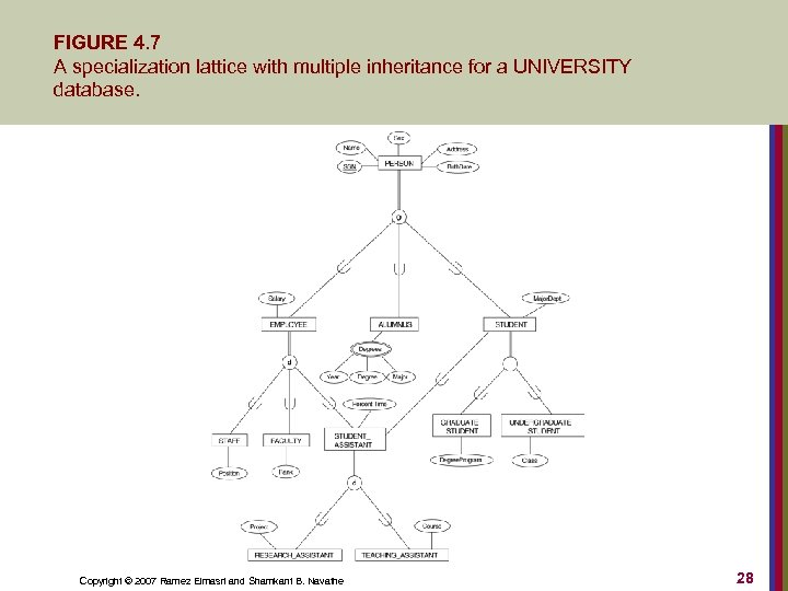 FIGURE 4. 7 A specialization lattice with multiple inheritance for a UNIVERSITY database. Copyright