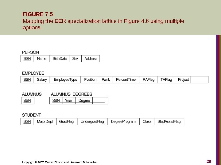 FIGURE 7. 5 Mapping the EER specialization lattice in Figure 4. 6 using multiple