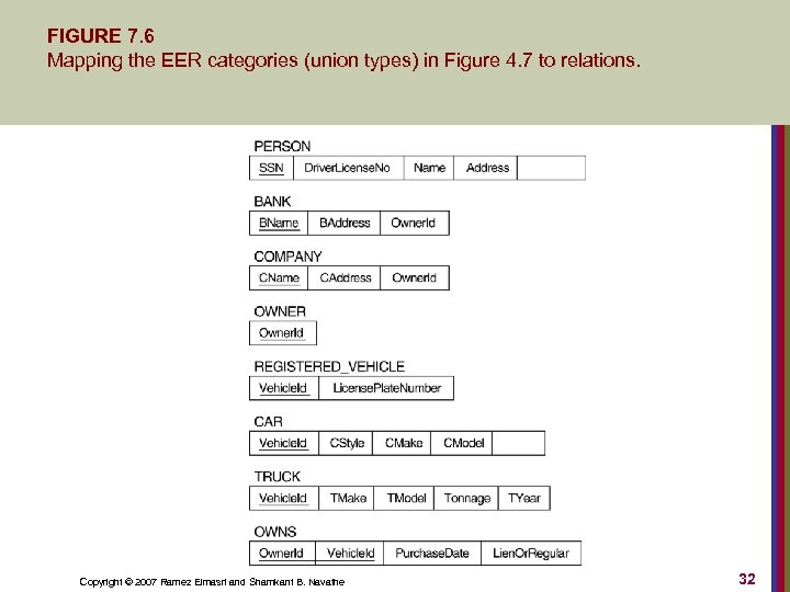 FIGURE 7. 6 Mapping the EER categories (union types) in Figure 4. 7 to