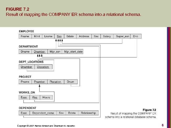 FIGURE 7. 2 Result of mapping the COMPANY ER schema into a relational schema.
