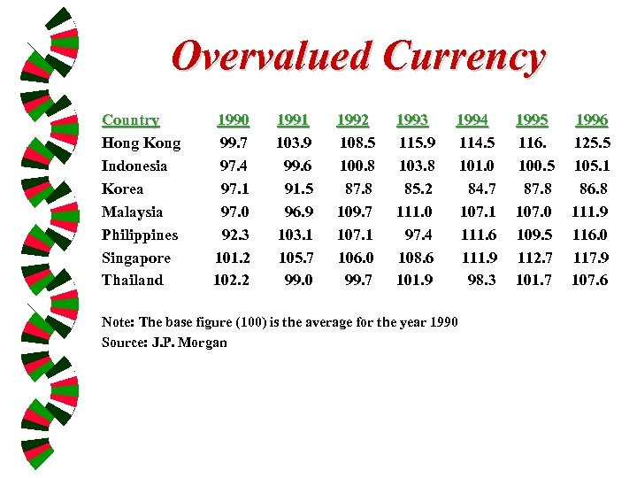 Overvalued Currency Country Hong Kong Indonesia Korea Malaysia Philippines Singapore Thailand 1990 99. 7