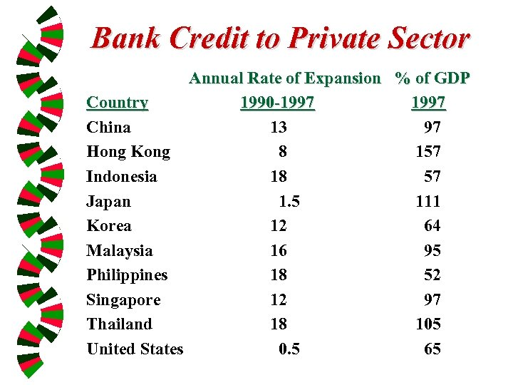 Bank Credit to Private Sector Annual Rate of Expansion % of GDP Country 1990