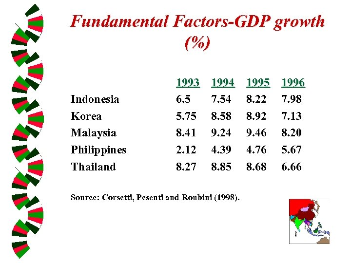 Fundamental Factors-GDP growth (%) Indonesia Korea Malaysia Philippines Thailand 1993 6. 5 5. 75