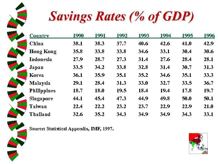 Savings Rates (% of GDP) Country China Hong Kong Indonesia Japan Korea Malaysia Philippines