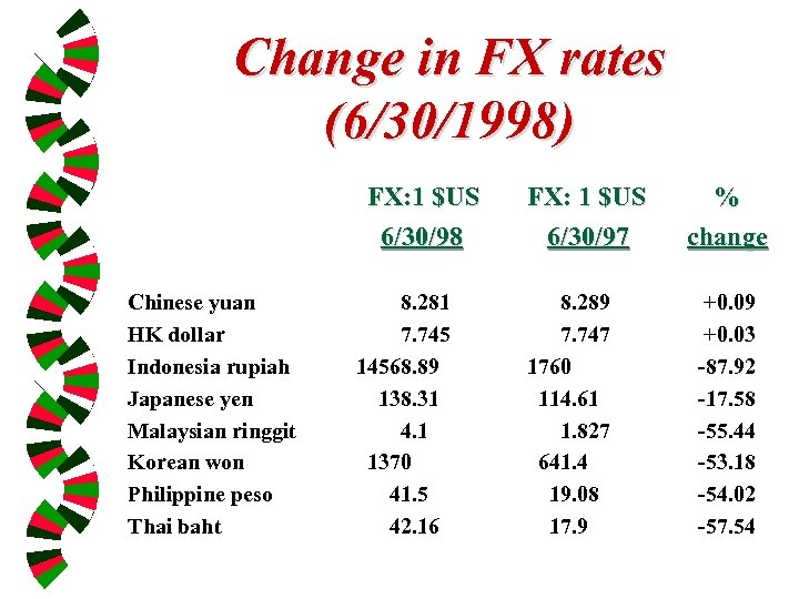Change in FX rates (6/30/1998) FX: 1 $US 6/30/98 Chinese yuan HK dollar Indonesia