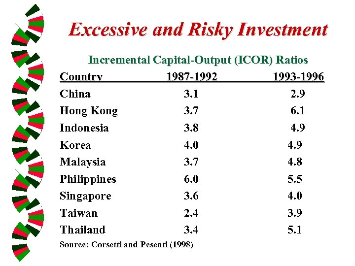 Excessive and Risky Investment Incremental Capital-Output (ICOR) Ratios Country 1987 -1992 1993 -1996 China