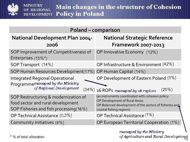 MINISTRY OF REGIONAL DEVELOPMENT Main changes in the structure of Cohesion Policy in Poland