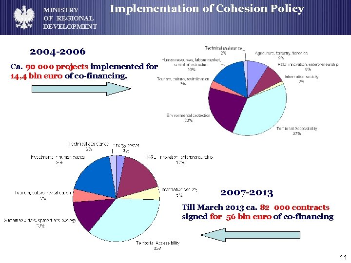 MINISTRY OF REGIONAL DEVELOPMENT Implementation of Cohesion Policy 2004 -2006 Ca. 90 000 projects