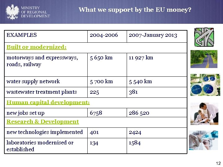 MINISTRY OF REGIONAL DEVELOPMENT What we support by the EU money? New system of