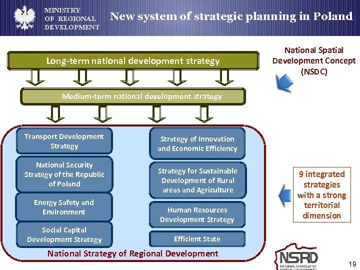 MINISTRY OF REGIONAL DEVELOPMENT New system of strategic planning in Poland Long-term national development
