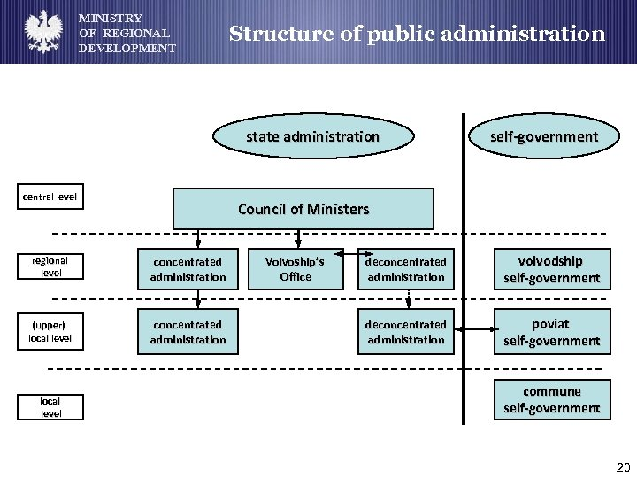 MINISTRY OF REGIONAL DEVELOPMENT Structure of public administration state administration central level Council of